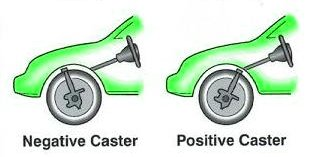 What is Caster?