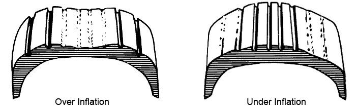 Over and Under Inflated Tire Wear Example