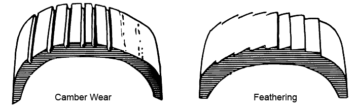 Camber and Feathering Tire Wear Example