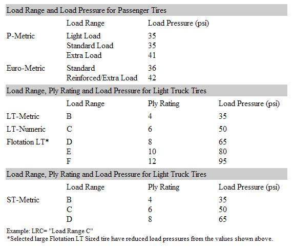 Load Range Chart