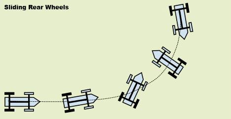Sliding Rear Wheels