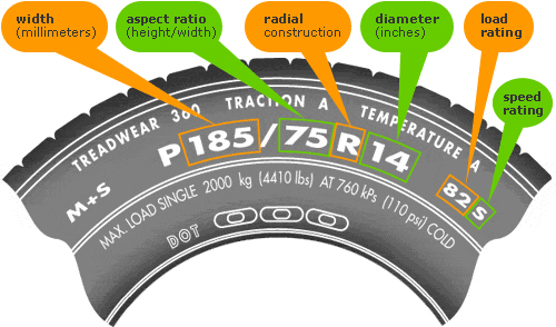 How To Read Tire Size >> Town Fair Tire How To Read Your Tires